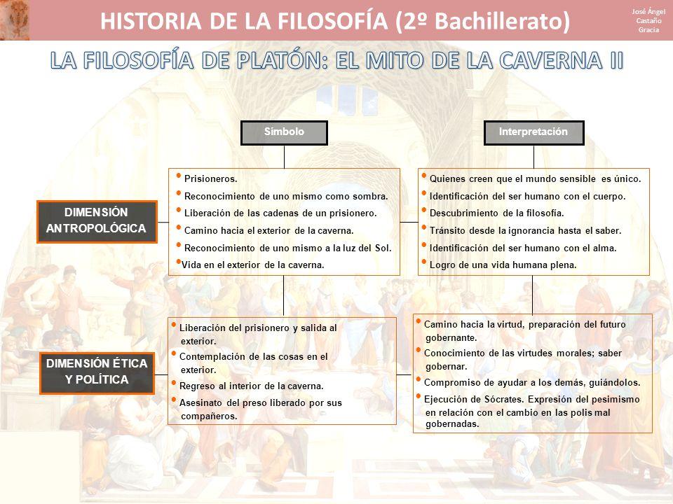 HISTORIA DE LA FILOSOFÍA (2º Bachillerato) José Ángel Castaño Gracia DIMENSIÓN ANTROPOLÓGICA DIMENSIÓN ÉTICA Y POLÍTICA SímboloInterpretación Prisione