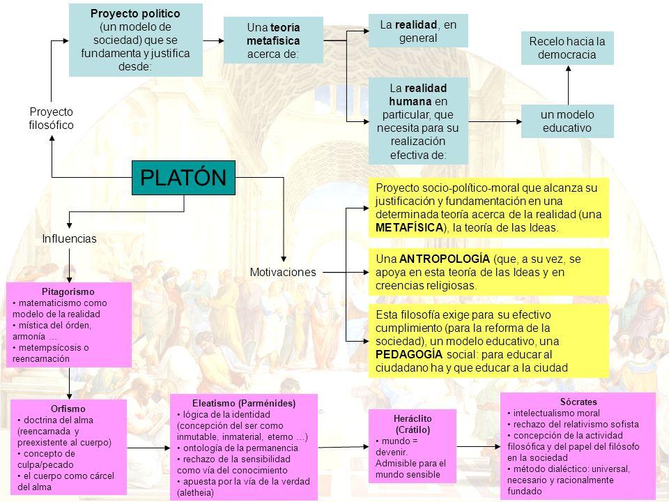 HISTORIA DE LA FILOSOFÍA (2º Bachillerato) José Ángel Castaño Gracia INFLUENCIAS EN LA DOCTRINA PLATÓNICA Búsqueda del universal para encontrar la unidad de los particulares.