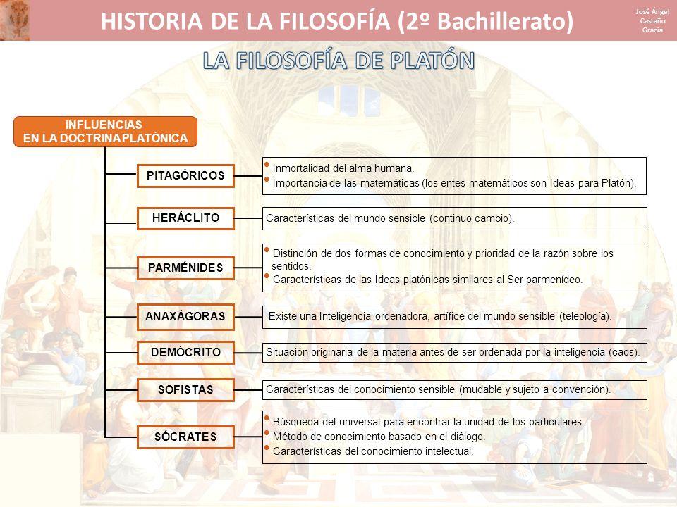 HISTORIA DE LA FILOSOFÍA (2º Bachillerato) José Ángel Castaño Gracia MUNDO INTELIGIBLE MUNDO SENSIBLE CONTEMPLADAS INTELECTUALMENTE CAÍDA UNIÓN CON EL CUERPO OLVIDO COPIADAS POR EL DEMIURGO EN LA MATERIA PERCIBIDAS PROCESO DE CONOCIMIENTO SEGÚN LA DOCTRINA DE LA ANÁMNESIS Alma Ideas Cosas Alma Cuerpo RECUERDO ANAMNESIS