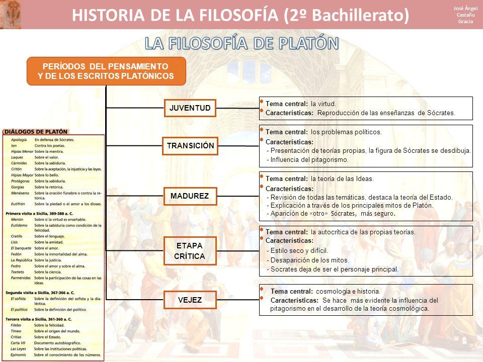 HISTORIA DE LA FILOSOFÍA (2º Bachillerato) José Ángel Castaño Gracia PERÍODOS DEL PENSAMIENTO Y DE LOS ESCRITOS PLATÓNICOS JUVENTUD Tema central: la v