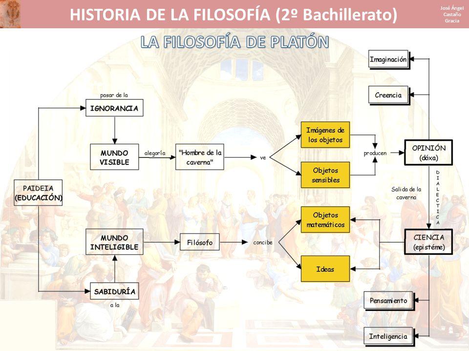 HISTORIA DE LA FILOSOFÍA (2º Bachillerato) José Ángel Castaño Gracia LA TEORÍA DE LAS IDEAS Son esencias.