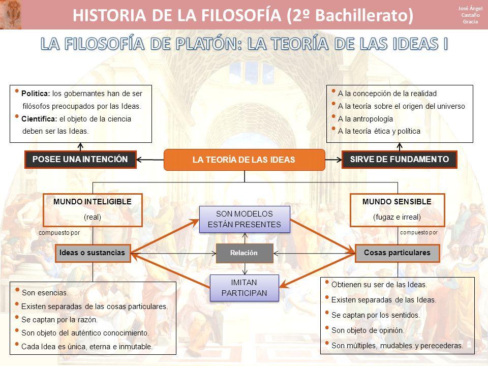 HISTORIA DE LA FILOSOFÍA (2º Bachillerato) José Ángel Castaño Gracia IDEASIDEAS Objetos matemáticos Objetos sensibles Imágenes Conocimiento (noesis) Pensamiento (dianoia) Creencia (pistis) Imaginación (eikasia) Idea de Bien MUNDO INTELIGIBLE MUNDO SENSIBLE CIENCIA (episteme) OPINIÓN (doxa) DIALÉCTICA