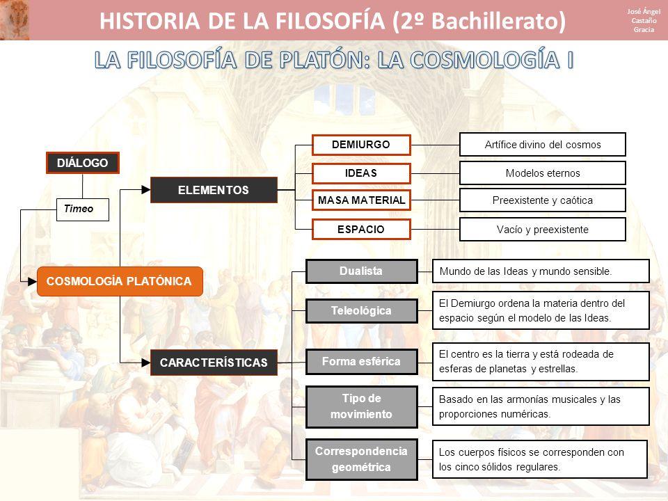 HISTORIA DE LA FILOSOFÍA (2º Bachillerato) José Ángel Castaño Gracia COSMOLOGÍA PLATÓNICA ELEMENTOS CARACTERÍSTICAS Mundo de las Ideas y mundo sensibl