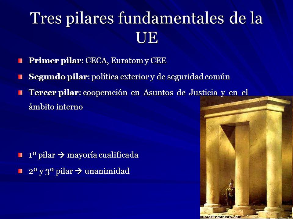 Tres pilares fundamentales de la UE Primer pilar: CECA, Euratom y CEE Segundo pilar: política exterior y de seguridad común Tercer pilar: cooperación
