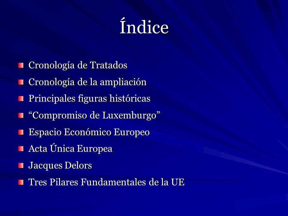Cronología de Tratados Tratado de CECA (1951) Constitución CECA Tratado de Roma (1957) Constitución CEE y EURATOM Tratado de fusión (1965) Comisión y Consejo único Acta Única Europea (1987) Mercado interior