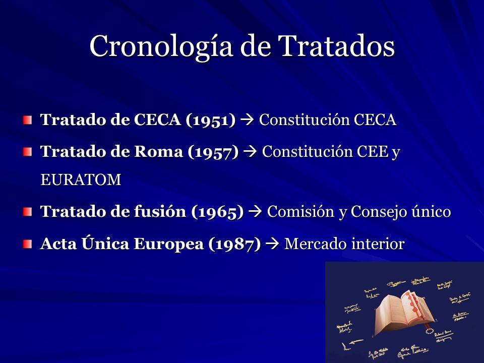 Cronología de Tratados Tratado de CECA (1951) Constitución CECA Tratado de Roma (1957) Constitución CEE y EURATOM Tratado de fusión (1965) Comisión y