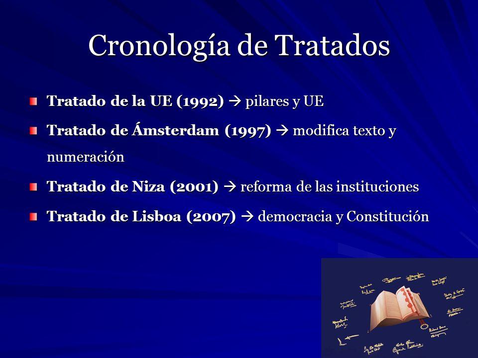 Cronología de Tratados Tratado de la UE (1992) pilares y UE Tratado de Ámsterdam (1997) modifica texto y numeración Tratado de Niza (2001) reforma de