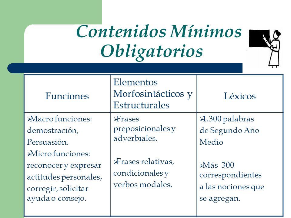 Contenidos Mínimos Obligatorios Funciones Elementos Morfosintácticos y Estructurales Léxicos Macro funciones: demostración, Persuasión. Micro funcione