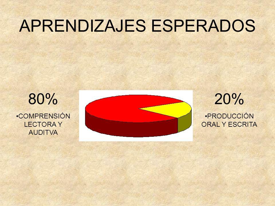 APRENDIZAJES ESPERADOS 80% COMPRENSIÓN LECTORA Y AUDITVA 20% PRODUCCIÓN ORAL Y ESCRITA