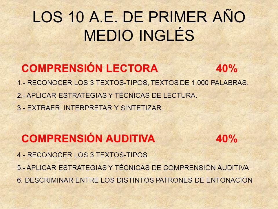 LOS 10 A.E. DE PRIMER AÑO MEDIO INGLÉS COMPRENSIÓN LECTORA 40% 1.- RECONOCER LOS 3 TEXTOS-TIPOS, TEXTOS DE 1.000 PALABRAS. 2.- APLICAR ESTRATEGIAS Y T