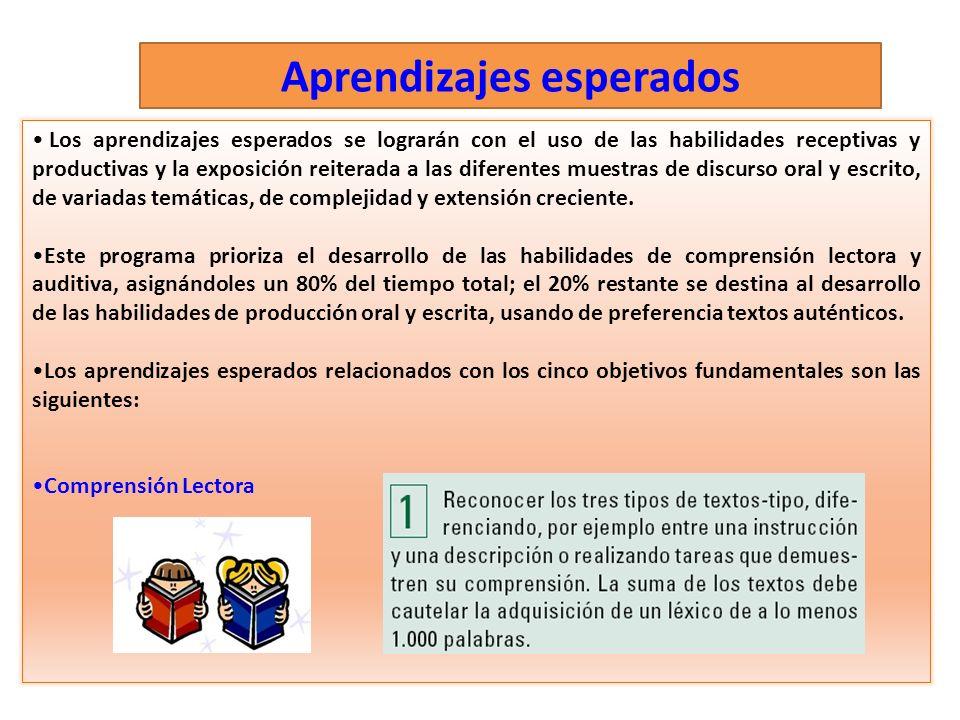 Aprendizajes esperados Los aprendizajes esperados se lograrán con el uso de las habilidades receptivas y productivas y la exposición reiterada a las d