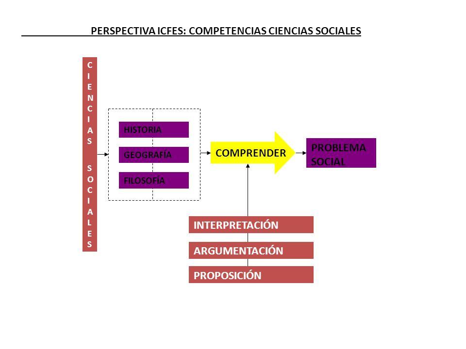 CIENCIAS SOCIALESCIENCIAS SOCIALES PERSPECTIVA ICFES: COMPETENCIAS CIENCIAS SOCIALES COMPRENDER PROBLEMA SOCIAL HISTORIA GEOGRAFÍA FILOSOFÍA INTERPRET