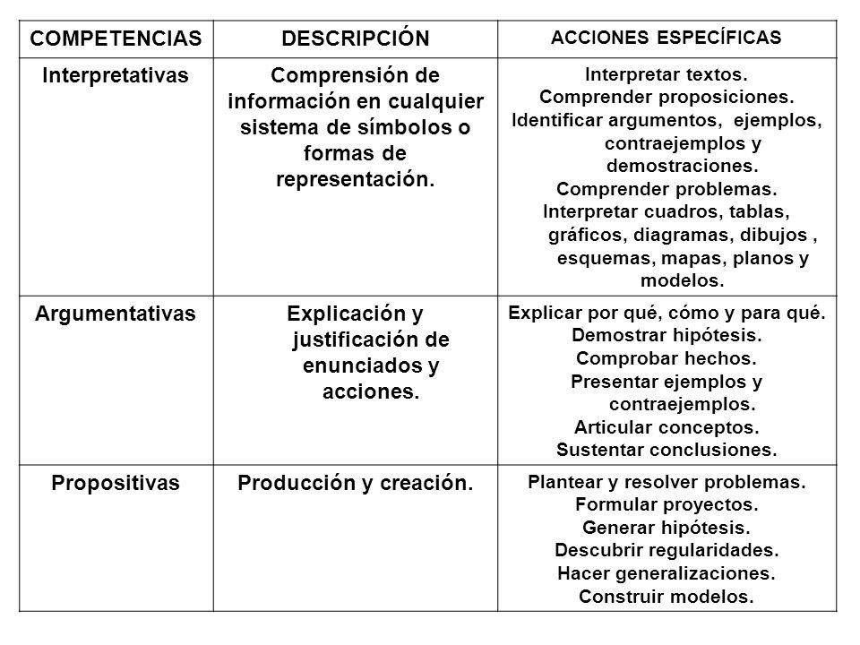 COMPETENCIASDESCRIPCIÓN ACCIONES ESPECÍFICAS InterpretativasComprensión de información en cualquier sistema de símbolos o formas de representación. In