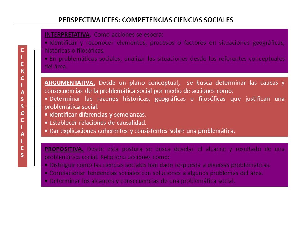 / 25 CIENCIASSOCIALESCIENCIASSOCIALES INTERPRETATIVA. Como acciones se espera: Identificar y reconocer elementos, procesos o factores en situaciones g