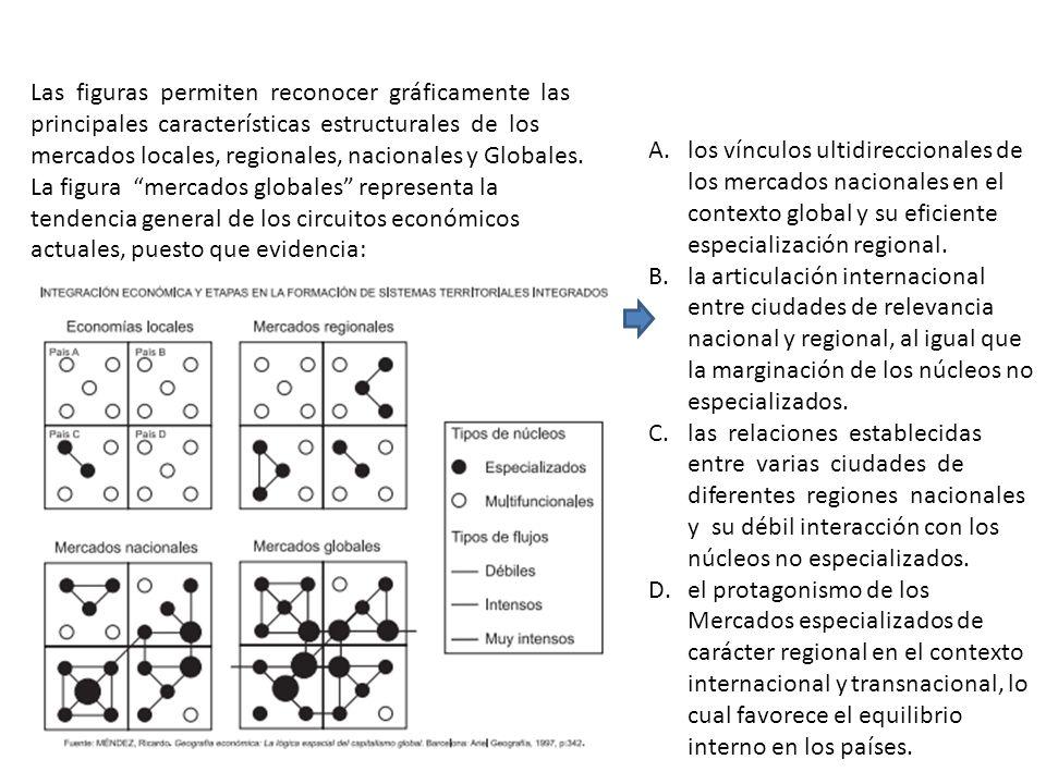 Las figuras permiten reconocer gráficamente las principales características estructurales de los mercados locales, regionales, nacionales y Globales.