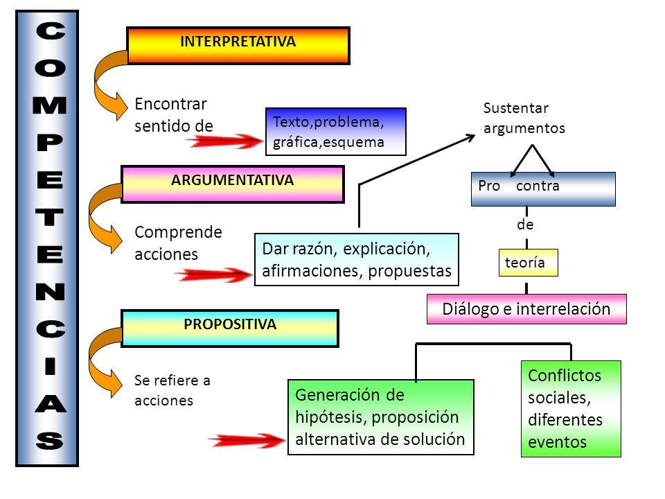 INTERPRETATIVA PROPOSITIVA ARGUMENTATIVA Encontrar sentido de Comprende acciones Se refiere a acciones Texto,problema, gráfica,esquema Dar razón, expl