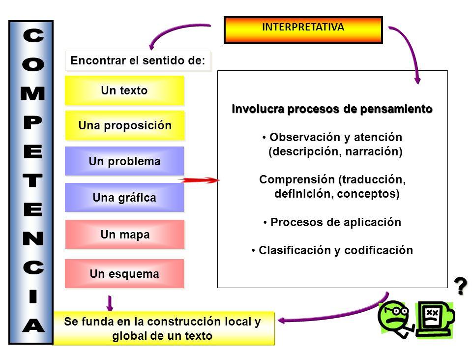 Involucra procesos de pensamiento Involucra procesos de pensamiento Observación y atención (descripción, narración) Comprensión (traducción, definició