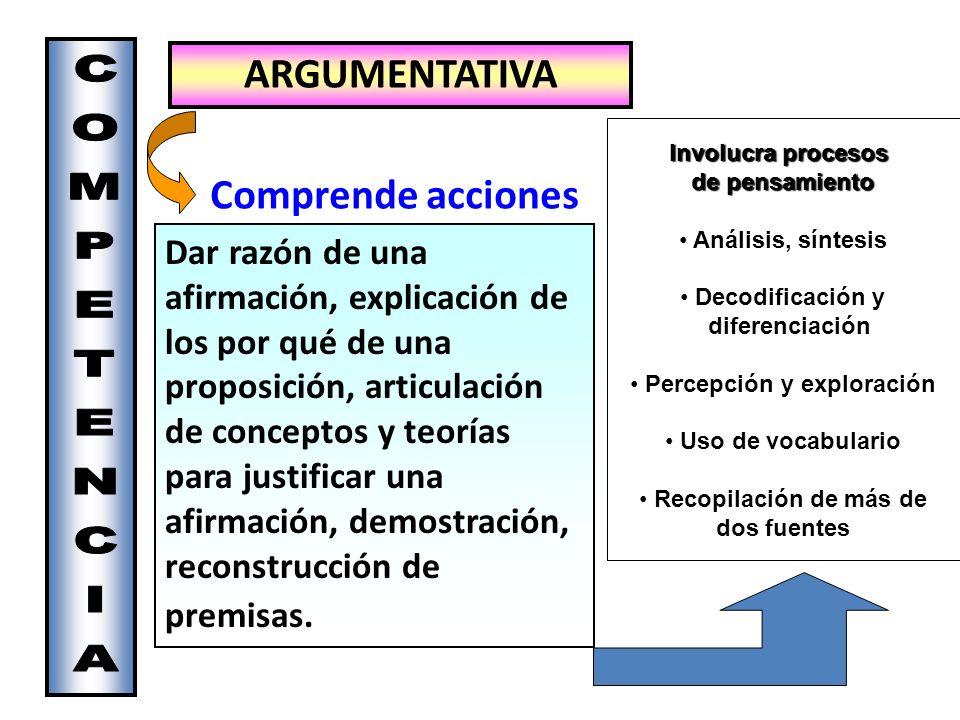 ARGUMENTATIVA Comprende acciones Dar razón de una afirmación, explicación de los por qué de una proposición, articulación de conceptos y teorías para