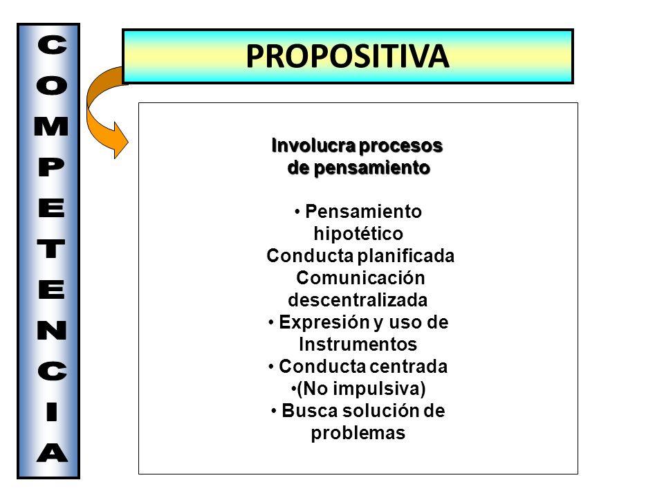 Involucra procesos Involucra procesos de pensamiento de pensamiento Pensamiento hipotético Conducta planificada Comunicación descentralizada Expresión