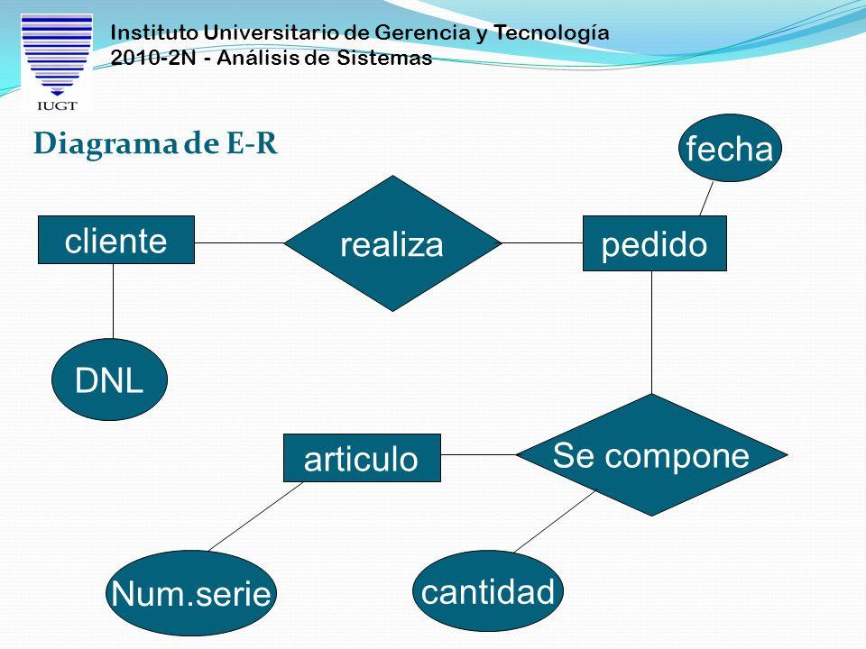 Instituto Universitario de Gerencia y Tecnología 2010-2N - Análisis de Sistemas Diagrama de E-R DNL cliente realiza pedido fecha Se compone articulo N