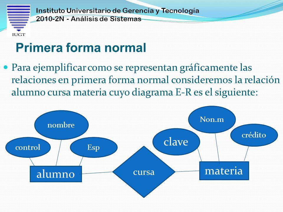 Instituto Universitario de Gerencia y Tecnología 2010-2N - Análisis de Sistemas Primera forma normal Para ejemplificar como se representan gráficament