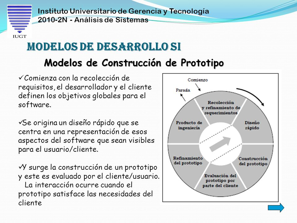 Instituto Universitario de Gerencia y Tecnología 2010-2N - Análisis de Sistemas Modelo en Espiral o Evolutivo Modelos de Desarrollo SI El Modelo Espiral mejora el Modelo de Cascada, enfatizando la naturaleza iterativa del proceso de diseño e introduce un ciclo de prototipo iterativo.