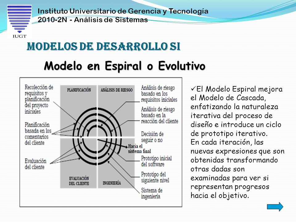 Instituto Universitario de Gerencia y Tecnología 2010-2N - Análisis de Sistemas Modelo en Espiral o Evolutivo Modelos de Desarrollo SI El Modelo Espir