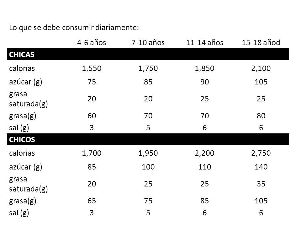 Lo que se debe consumir diariamente: 4-6 años7-10 años11-14 años15-18 añod CHICAS calorías1,5501,7501,8502,100 azúcar (g)758590105 grasa saturada(g) 20 25 grasa(g)6070 80 sal (g)3566 CHICOS calorías1,7001,9502,2002,750 azúcar (g)85100110140 grasa saturada(g) 2025 35 grasa(g)657585105 sal (g)356 6