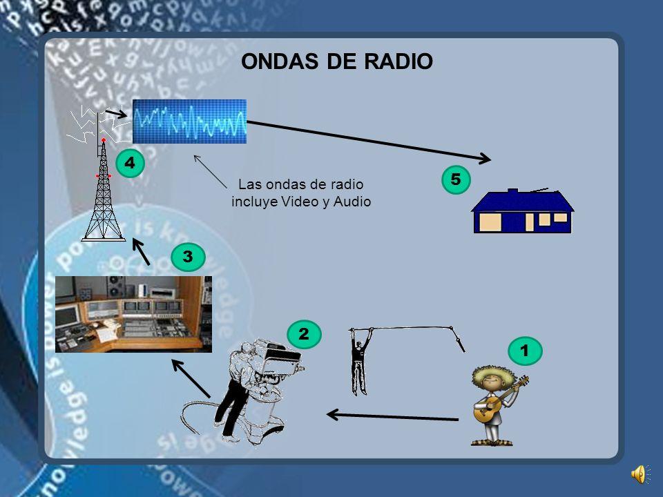 ONDAS DE RADIO 1 4 3 2 Las ondas de radio incluye Video y Audio 5