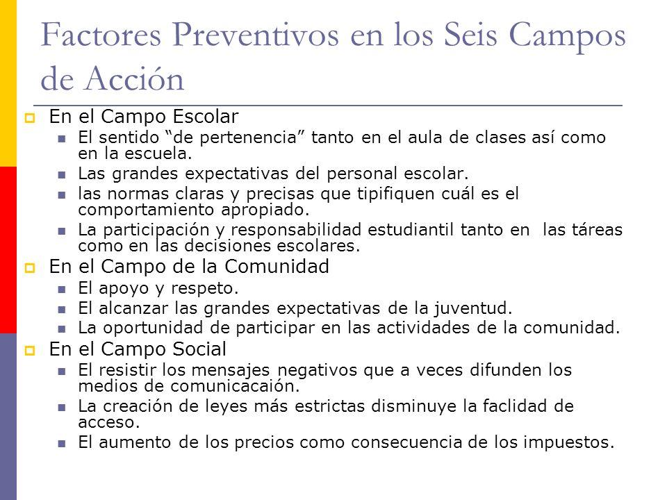 Factores Preventivos en los Seis Campos de Acción En el Campo Escolar El sentido de pertenencia tanto en el aula de clases así como en la escuela. Las