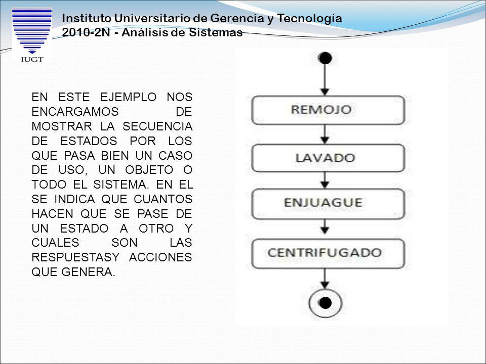 Instituto Universitario de Gerencia y Tecnología 2010-2N - Análisis de Sistemas EN ESTE EJEMPLO NOS ENCARGAMOS DE MOSTRAR LA SECUENCIA DE ESTADOS POR