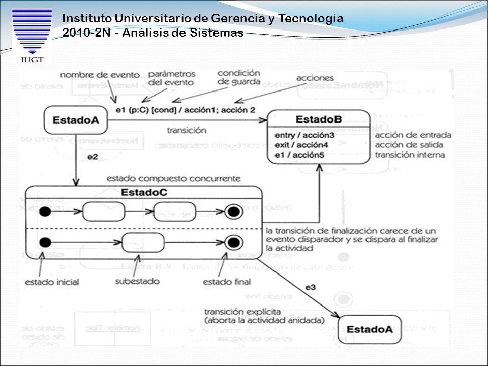 Instituto Universitario de Gerencia y Tecnología 2010-2N - Análisis de Sistemas