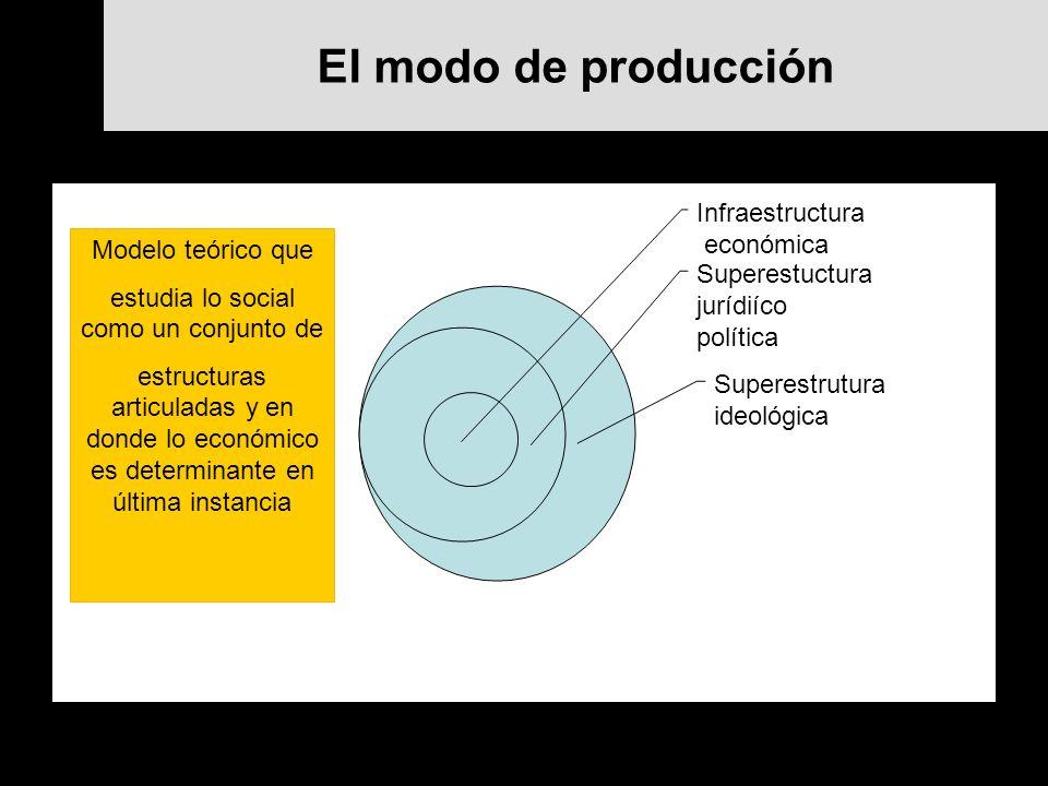 El modo de producción Infraestructura económica Superestuctura jurídiíco política Superestrutura ideológica Modelo teórico que estudia lo social como