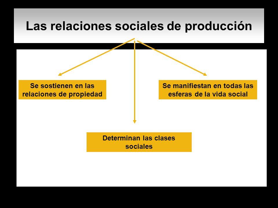 Las relaciones sociales de producción Se sostienen en las relaciones de propiedad Se manifiestan en todas las esferas de la vida social Determinan las