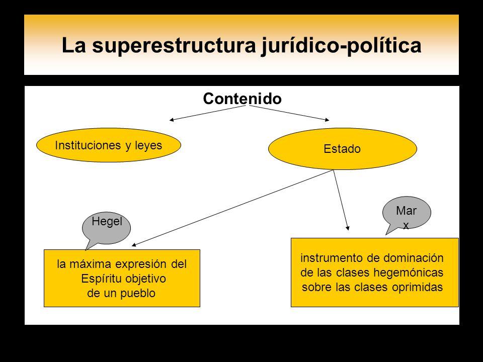 La superestructura jurídico-política Contenido Instituciones y leyes Estado la máxima expresión del Espíritu objetivo de un pueblo instrumento de domi