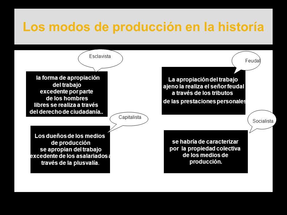 Los modos de producción en la historía la forma de apropiación del trabajo excedente por parte de los hombres libres se realiza a través del derecho d