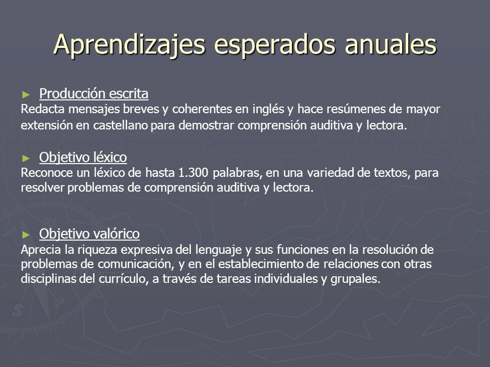 Aprendizajes esperados anuales Producción escrita Redacta mensajes breves y coherentes en inglés y hace resúmenes de mayor extensión en castellano par