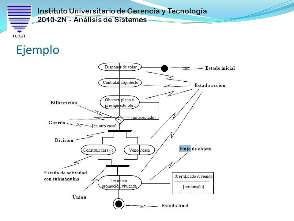 Instituto Universitario de Gerencia y Tecnología 2010-2N - Análisis de Sistemas Los diagramas de actividades contienen: Estados de actividad y estados de acción.