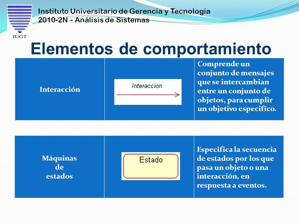 Instituto Universitario de Gerencia y Tecnología 2010-2N - Análisis de Sistemas Elementos de comportamiento Interacción Comprende un conjunto de mensa