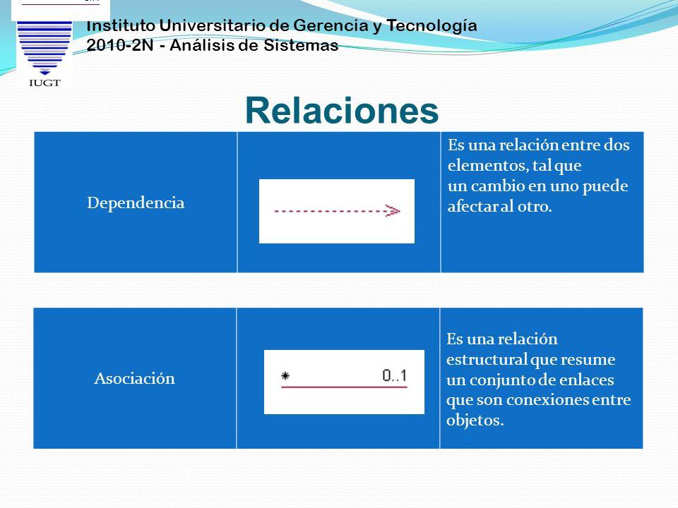 Instituto Universitario de Gerencia y Tecnología 2010-2N - Análisis de Sistemas Relaciones Dependencia Es una relación entre dos elementos, tal que un