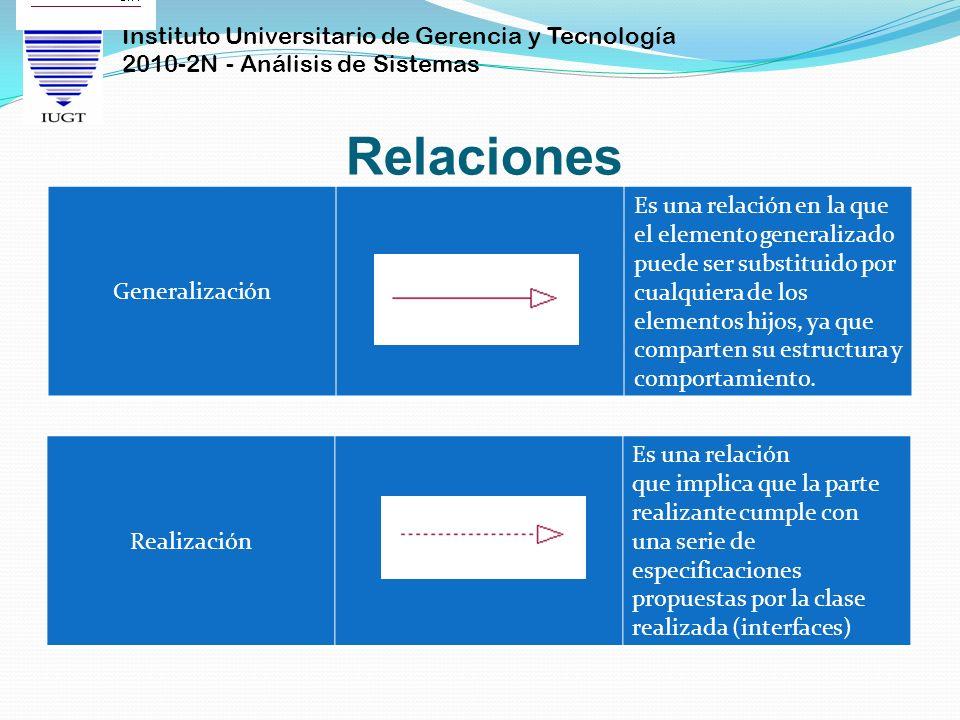Instituto Universitario de Gerencia y Tecnología 2010-2N - Análisis de Sistemas Relaciones Generalización Es una relación en la que el elemento genera
