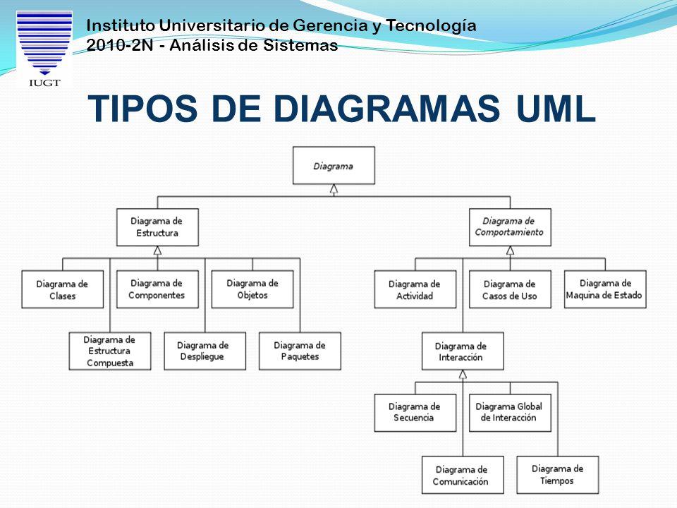 Instituto Universitario de Gerencia y Tecnología 2010-2N - Análisis de Sistemas TIPOS DE DIAGRAMAS UML