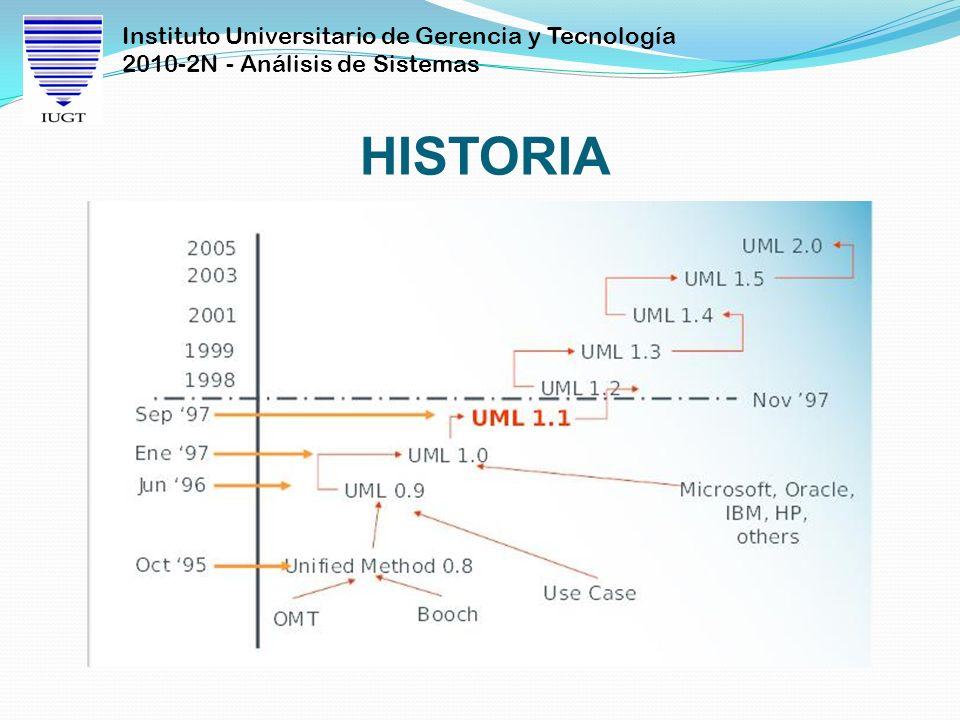 Instituto Universitario de Gerencia y Tecnología 2010-2N - Análisis de Sistemas HISTORIA