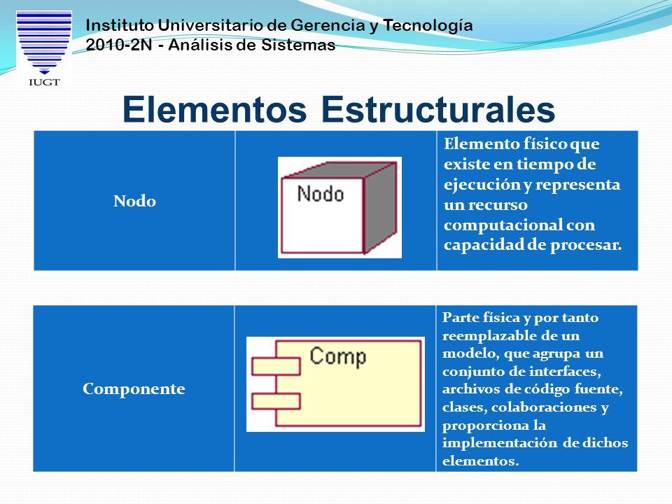 Instituto Universitario de Gerencia y Tecnología 2010-2N - Análisis de Sistemas Elementos Estructurales Nodo Elemento físico que existe en tiempo de e