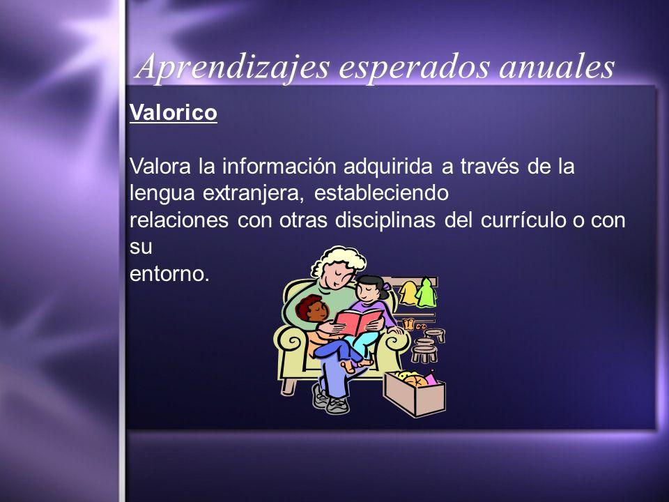 Aprendizajes esperados anuales Valorico Valora la información adquirida a través de la lengua extranjera, estableciendo relaciones con otras disciplin