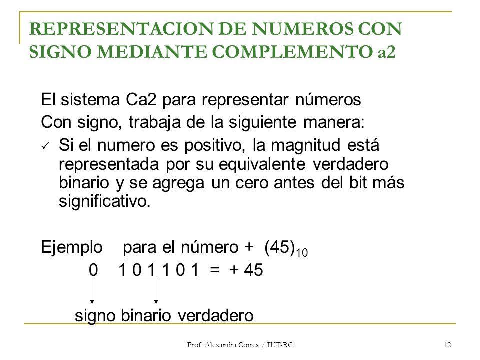 Prof. Alexandra Correa / IUT-RC 12 REPRESENTACION DE NUMEROS CON SIGNO MEDIANTE COMPLEMENTO a2 El sistema Ca2 para representar números Con signo, trab