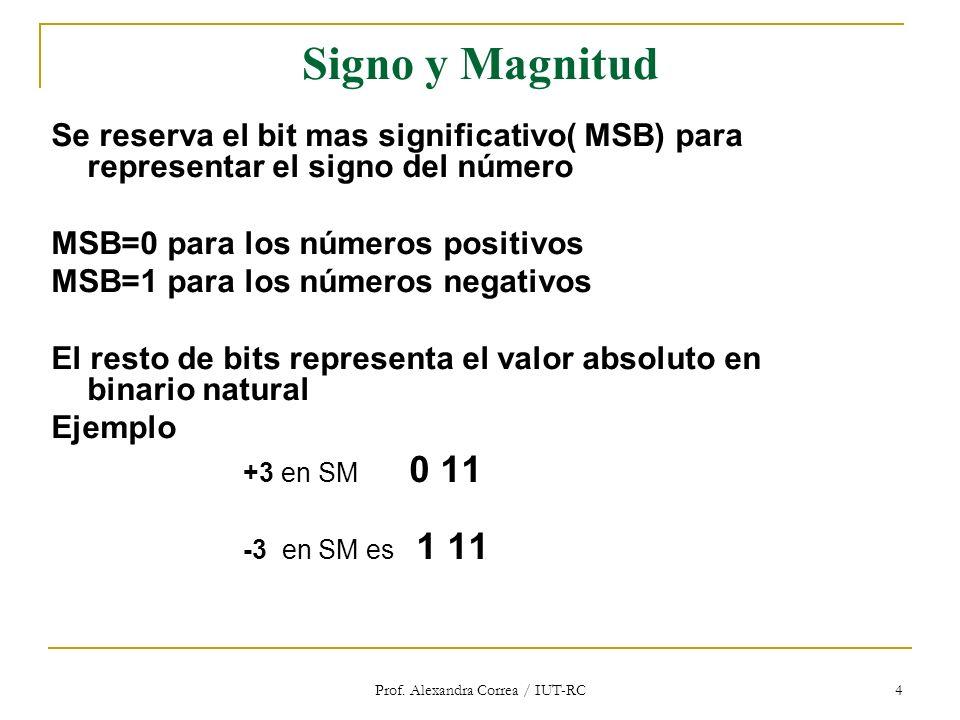 Prof. Alexandra Correa / IUT-RC 4 Signo y Magnitud Se reserva el bit mas significativo( MSB) para representar el signo del número MSB=0 para los númer