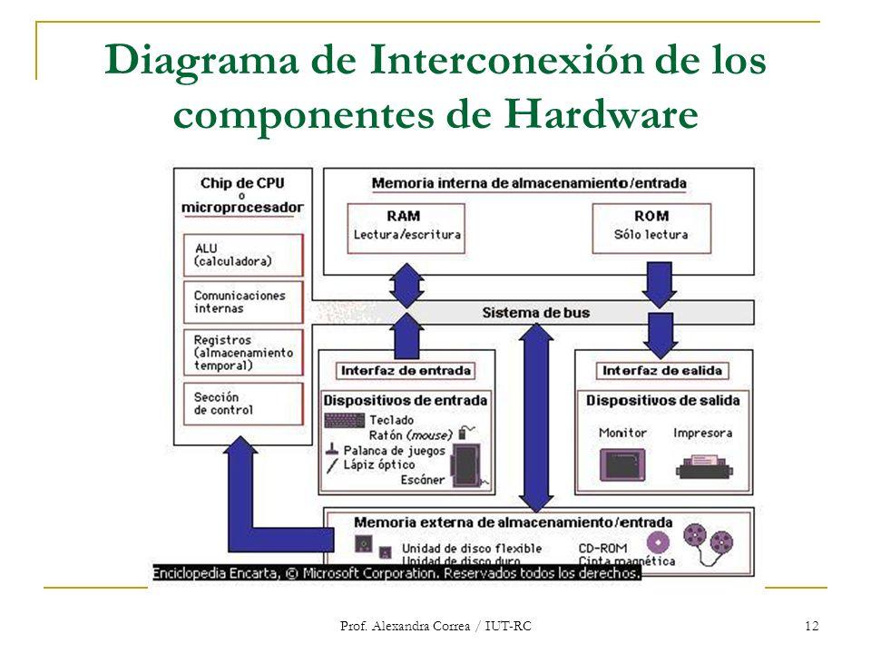 Prof. Alexandra Correa / IUT-RC 12 Diagrama de Interconexión de los componentes de Hardware