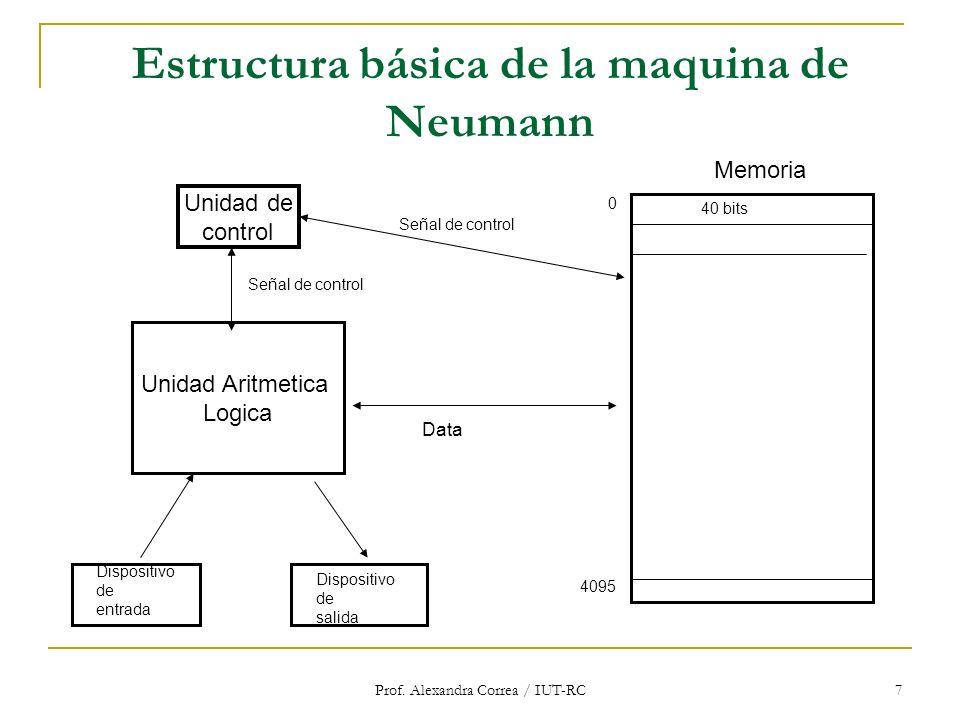 Prof. Alexandra Correa / IUT-RC 7 Estructura básica de la maquina de Neumann Unidad de control Unidad Aritmetica Logica Memoria Señal de control Dispo
