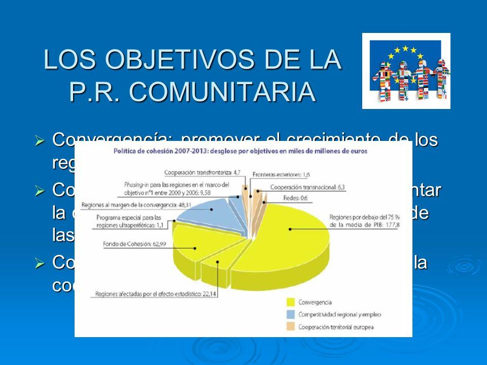 TIPOS DE FONDOS ESTRUCTURALES FEDER: Se crea en 1975.